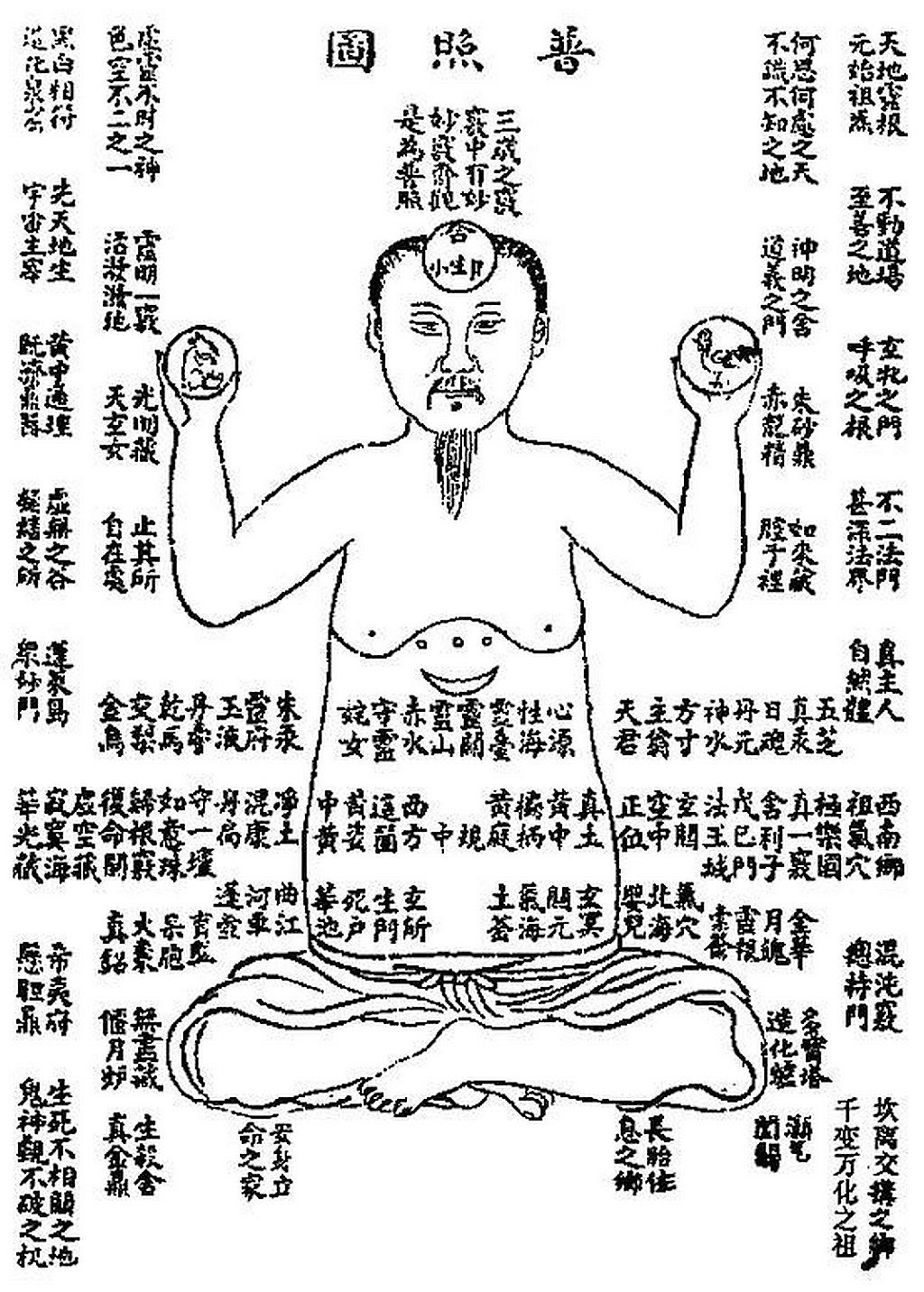 Racine spirituelle du Ciel et de la Terre dans le corps in Xing Ming Gui Zhi